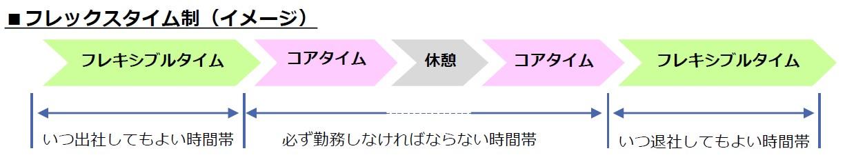 フレックスタイム制イメージ