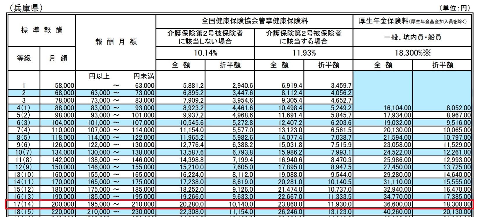 標準報酬月額表(兵庫)
