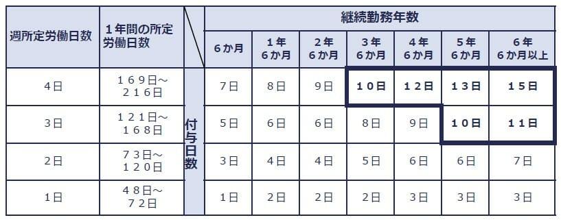 有給休暇の付与日数(パート)